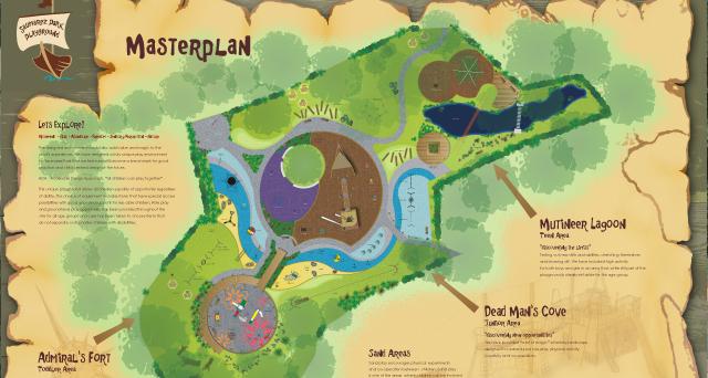 Masterplan-Board